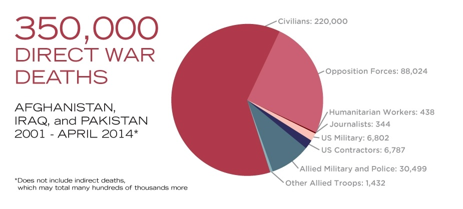 cost of war 1